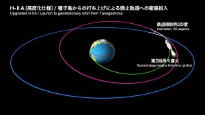 H-IIAロケットの飛行経路。静止軌道に斜め30度の角度で到着(緑線)したあと、ロケットが20度(赤線)に直す。